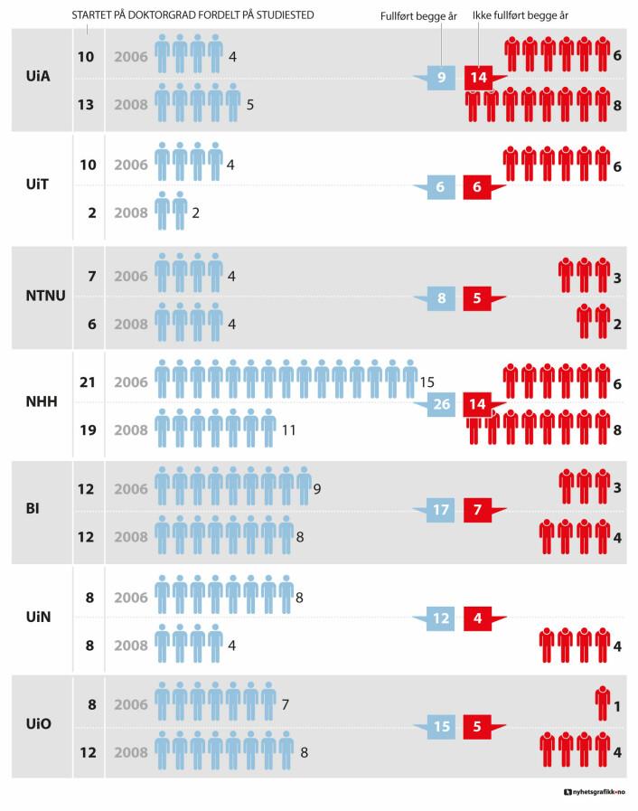 Kilde: NSD. Det er få kandidater per år pr institusjon, og det kan gi store utslag om noen få er svært forsinket. Derfor er det hentet ut tall fra to årskull noen år tilbake, for å ta høyde for permisjoner og sykdom. De som startet i 2006, burde ha vært ferdig i 2012 med normal fart. De som startet i 2008 skulle på normert tid vært ferdige i fjor.  (Foto: (Ill.: for forskning.no: Nils K. Reppen, nyhetsgrafikk.no))
