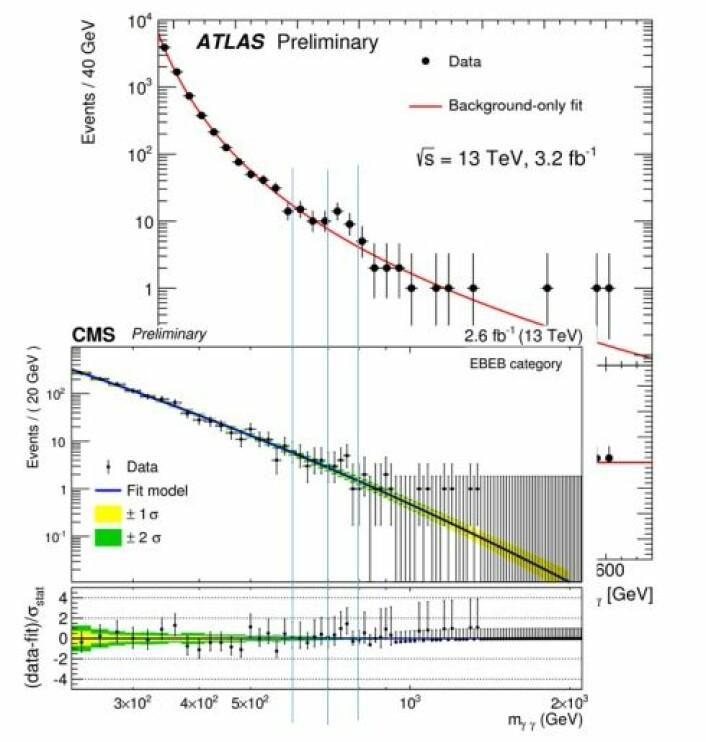 Resultatene som ble vist på CERN-presentasjonen. De blå linjene som er tegnet inn viser de to målingene som kan ha registrert en ny partikkel. (Foto: (Bilde: Skjerdump/CERN))