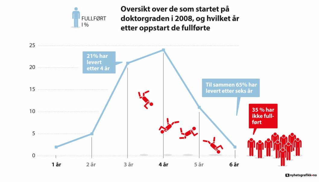 2007 menn og kvinner startet på doktorgraden i 2008. 1298 har fullført på normert tid eller overtid. Mens 709 har ikke fullført - det tilsvarer 35 prosent. Til sammenligning er det 29 prosent som dropper ut av videregående skole. (Tall fra NSD). (Nyhetsgrafikk)
