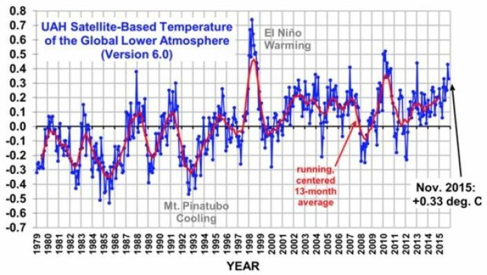 Satellittmålt globalt temperatur-avvik i nedre troposfære, oppdatert med november 2015. (Data: UAH, grafikk fra Roy Spencers blogg).