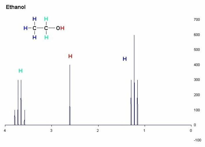 NMR-spektroskopi kan vise strukturen til et molekyl ut fra forskjellige svingetakter eller frekvenser til samme atom – her et hydrogenatom – plassert forskjellige steder i molekylet – her et etanolmolekyl. Loddrett akse er styrken på svingningene. Vannrett akse er frekvens. Denne figuren kommer ikke fra forskningen som er beskrevet i artikkelen. (Foto: (Figur: T.vanschaik, Creative Commons))