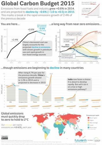 Denne informasjonsgrafikken viser en del nøkkeltall og prognoser som legges fram av organisasjonen Global Carbon Project. Klikk på bildet for å se stor versjon! (Foto: (Grafikk: Global Carbon Project))