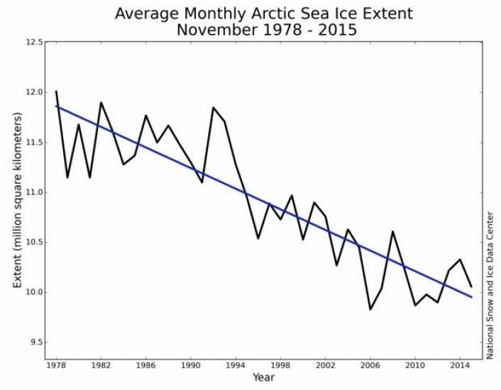 Slik har november-sjøisen i nord utviklet seg gjennom satellittalderen. (Bilde: NSIDC)