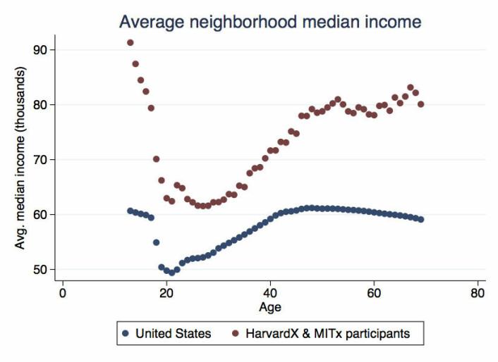 Inntekten i nabolaget til nettstudenter (rød linje) og amerikanere flest (blå linje). (Foto: (Illustrasjon: John Hansen og Justin Reich))