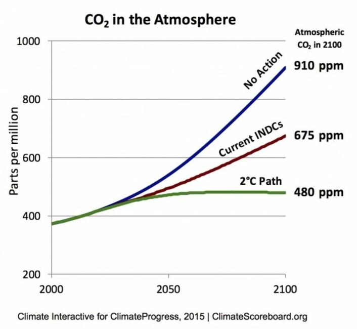 Er de innmeldte planene for utslippsreduksjon tilstrekkelig til å klare togradersmålet? Neppe, men det avhenger faktisk av hvilken verdi man bruker for klimafølsomheten. Noen som vet hvilken verdi de har brukt her? (Bilde: ClimateScoreboard.org)