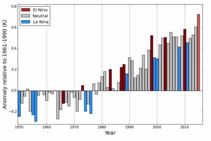 El Ninjo-år har blitt varmere, La Nina-år har blitt varmere, og ENSO-nøytrale år har blitt varmere. Og 2015 kommer til å slå dem alle, med klar margin. Målt ved overflaten, vel å merke. (Bilde: WMO)