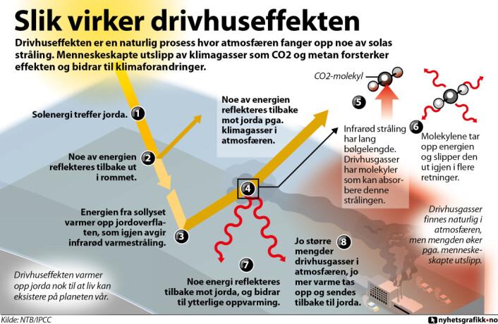 Drivhuseffekten er en naturlig prosess hvor atmosfæren fanger opp noe av solas stråling. Menneskeskapte utslipp av klimagasser som CO2 og metan forsterker effekten og bidrar til klimaforandringer. (Foto: (Grafikk: nyhetsgrafikk.no))