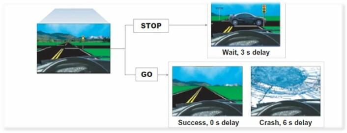 Illustrasjonen viser displayet på bilspillet som deltakerne i studien ble testet i.  (Foto: (Illustrasjon: Sintef))