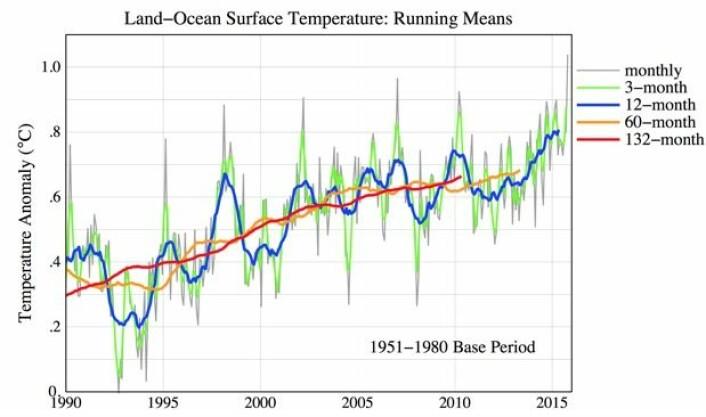 """Ikke mye tegn å se til noen """"pause"""" i global temperatur når man midler over en hel solsyklus (132 måneder = 11 år). (Bilde: NASA GISS/Columbia Univ.)"""