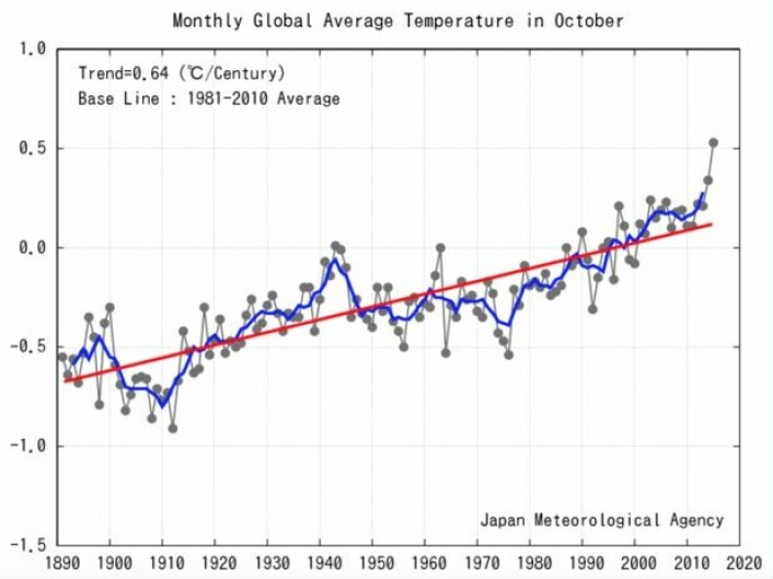 En solid ny oktober-rekord for global temperatur. Er dette bare en slenger, eller typisk for hva vi kan forvente oss de kommende 12 månedene? (Bilde: JMA)