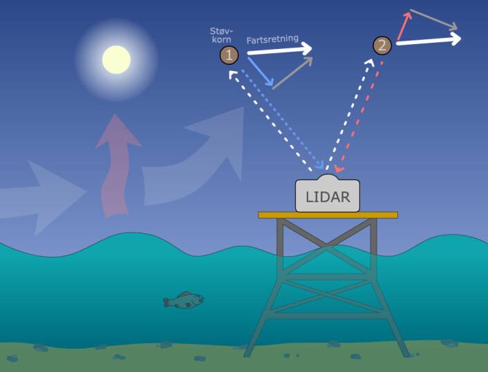 Bølger og sol påvirker vinden, så den ikke alltid blåser jevnt i alle høyder. Lidar måler vinden ved å sende lysblink (hvite stiplede piler) opp i lufta.  Blinkene reflekteres ned igjen (blå og røde stiplede linjer) av støvkorn. Tiden fra opp-blink til refleks sier noe om avstanden til støvkornet. Hvis støvkornet beveger seg mot lidaren (posisjon 1) blir bølgelengden på reflekslyset litt kortere. Det blir blåforskjøvet.  Hvis støvkornet beveger seg vekk fra lidaren (posisjon 2) blir bølgelengden på reflekslyset litt lengre. Det blir rødforskøvet.  Lidaren kan måle farten langs synslinjen (blå og røde heltrukne piler i trekanten) men ikke den delen av farten som er på tvers (grå piler). Til sammen kan avstand og fart langs synslinjen brukes til å beregne fart og retning på vinden. (Foto: (Illustrasjon: Arnfinn Christensen, forskning.no))