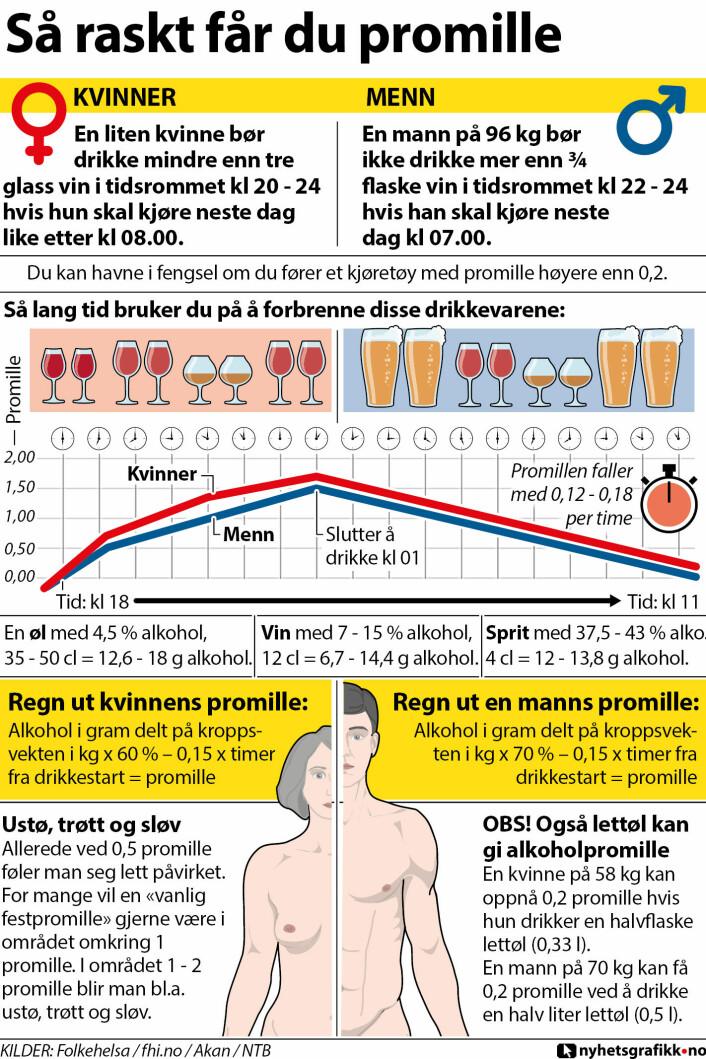 Illustrasjonen viser hvor raskt du får promille. (Foto: (Grafikk: nyhetsgrafikk.no))