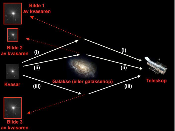 Gravitasjonslinsing av en kvasar, skjematisk fremstilt. Kvasaren stråler i alle retninger, her ser vi tre av lysstrålene som sendes ut mot oss (hvite linjer). På vei mot oss blir lyset avbøyd på grunn av galaksen mellom oss og kvasaren. Når vi med teleskoper ser i retning kvasaren, vil vi ikke se kvasaren der den egentlig befinner seg, men vi vil se bilder av kvasaren der den stiplete forlengelsen av synslinjen vår ender opp (rød stiplet linje). Vi vil dermed kunne se flere bilder av kvasaren på litt ulike posisjoner enn der den faktisk befinner seg. Det kan dannes flere bilder, men her viser vi tre. Bilde 1 og 3 er forstørrete kopibilder av kvasaren, mens bilde 2 er en forminsket kopi. Lys som blir avbøyd langt fra sentrum av galaksen (stråle (i)) har kortere reisetid enn lys som passerer gjennom sentrum av linsegalaksen (stråle (ii)). Dette er på grunn av gravitasjonell tidsforlengelse. (Foto: (Illustrasjon: Anna Kathinka Dalland Evans/ITA))