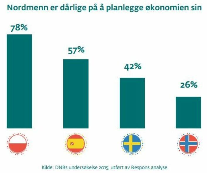 Langt færre nordmenn sette opp budsjett og planlegger økonomien sin enn både svensker, spanjoler og polakker. (Tall fra rapporten Rik og forsømt? fra DNB). (Foto: (Graf fra Respons Analyse/DNB))