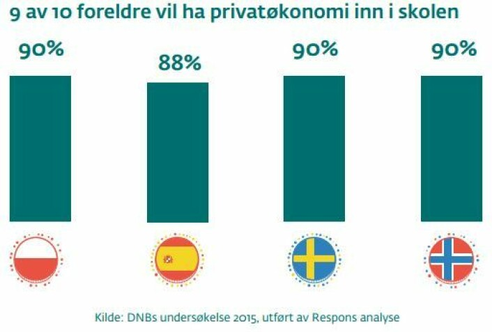 Hele ni av ti nordmenn vil at skolen skal undervise i privatøkonomi, men vi mener barna bør få det på et senere tidspunkt enn spanjolene. Bare en av tre vil at barneskolen skal undervise i dette, og halvparten mener det bør inn fra ungdomsskolenivå.  (Foto: (Graf: Respons Analyse/DNB))