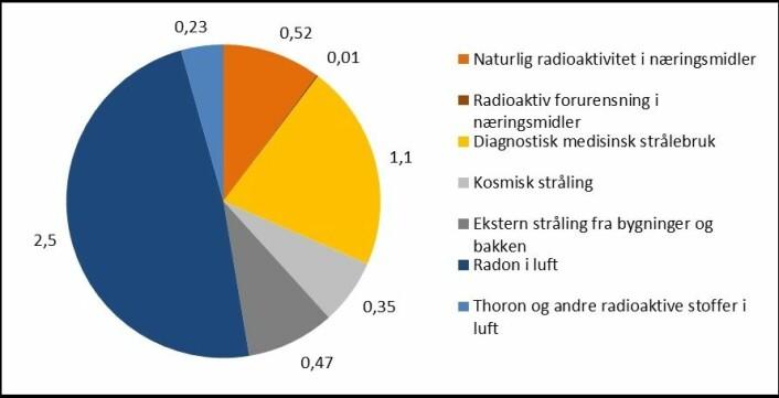 Oversikt over hvilke kilder som bidrar til den samlede stråledosen vi får i oss.  (Foto: (Illustrasjon: Mari Komperød))