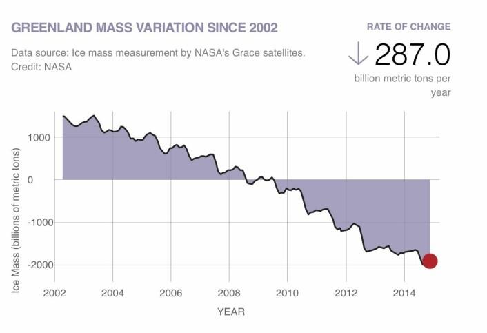 Tyngdefeltsatellittene er ganske sikre på hvor mye isen på Grønland minsker. (Bilde: NASA)