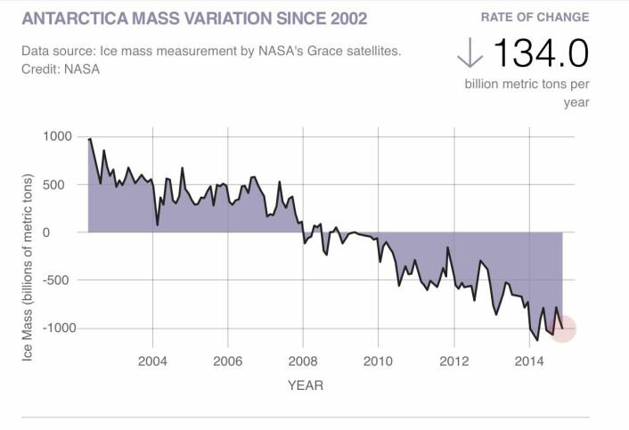 Tyngdefeltsatellittene indikerer at iskappen i Antarktis har startet å krympe. Men ikke mye, foreløpig. (Bilde: NASA)
