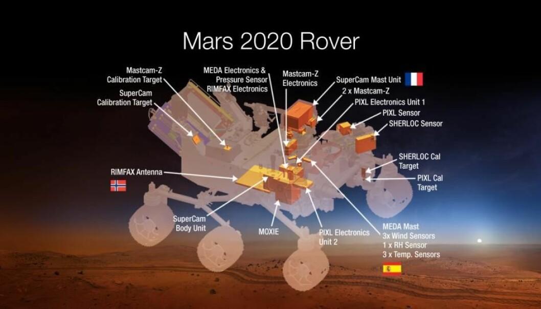 Nasas planlagte Mars2020-rover med instrumenter, inkludert den norske bakkeradaren Rimfax. (Grafikk: Nasa/JPL-Caltech)