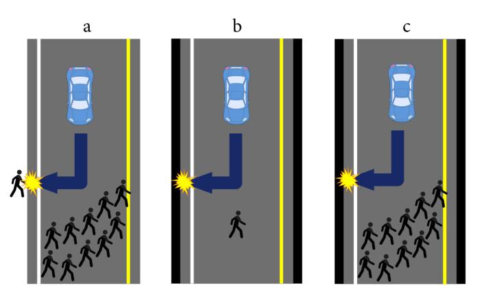 I en fransk-amerikansk studie ble folk bedt om å velge om den førerløse bilen, med en passasjer, skulle vike unna en gruppe i kjørebanen, selv om det ville koste en annen fotgjenger livet (a) eller ofre passasjeren ved sammenstøt med en vegg (b & c). (Foto: (Montasje: forskning.no))