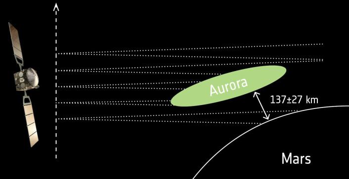 ESAs banesonde Mars Express har målt nordlyset på Mars som skyldes magnetiske bergarter til å skje i rundt 137 kilometers høyde. (Foto: ESA/ATG medialab/J-C. Gérard & L. Soret (2015))