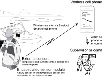This is what the system looks like. Sensors monitor your body and external conditions, and send an alarm if physical demands of the situation become too extreme. (Illustration: SINTEF)