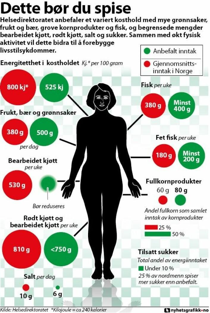 Illustrasjonen viser hva du bør spise. (Foto: (Grafikk: nyhetsgrafikk.no))