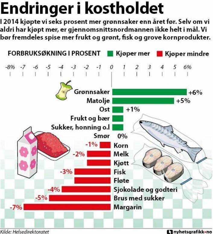 Illustrasjonen viser endringer i kostholdet. (Foto: (Grafikk: nyhetsgrafikk.no))