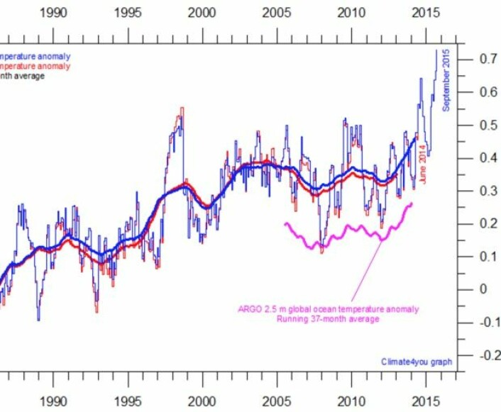 September 2015 ga oss en ganske solid varmerekord for global temperatur i havoverflaten. (Data: Hadley. Bilde: Climate4you).