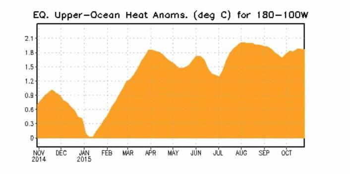Vi har nok sett det høyeste punktet for varmekurven øst i Stillehavet nå. (Bilde: NOAA)