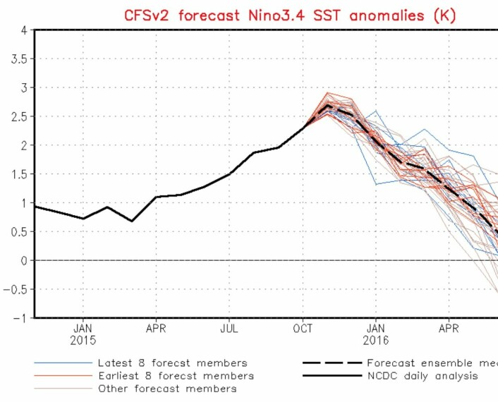 Fortsatt litt å gå på, men Nino3.4 er temmelig nær toppen nå. (Bilde: NOAA)
