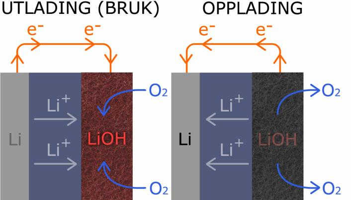 Til venstre: Den nye utgaven av litium-luftbatteriet lar oksygen fra lufta reagere med litium og danne litiumhydroksid (LiOH). Til høyre: Under opplading kan denne reaksjonen reverseres, slik at litium og oksygen frigjøres igjen. Dette skjer raskere og mer effektivt i den nye versjonen. (Foto: (Figur: Arnfinn Christensen, forskning.no, basert på original fra Wikipedia.))