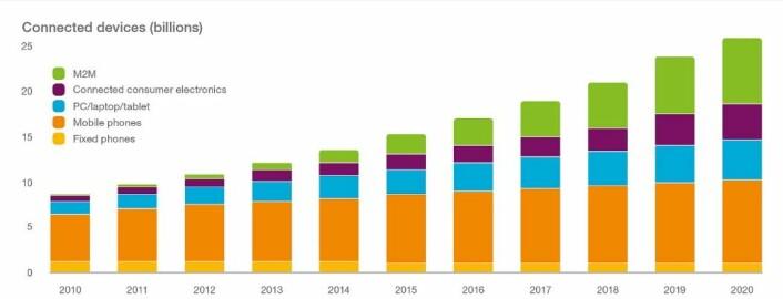 Mange flere ting vil bli koblet til Internett i de kommende årene. Spesielt maskin-til-maskin-kommunikasjon (M2M) og forbrukerelektronikk vil være en viktig del av fremtidige nettverk der 26 milliarder enheter vil være koblet til i år 2020, forventer teleselskapet Ericsson.  (Foto: (Illustrasjon: Ericsson))