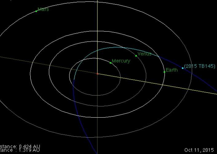 Asteroide 2015 TB145 kommer snart til å passere svært nær Jorda. Slik var posisjonene 11 oktober. (Bilde: NASA JPL)