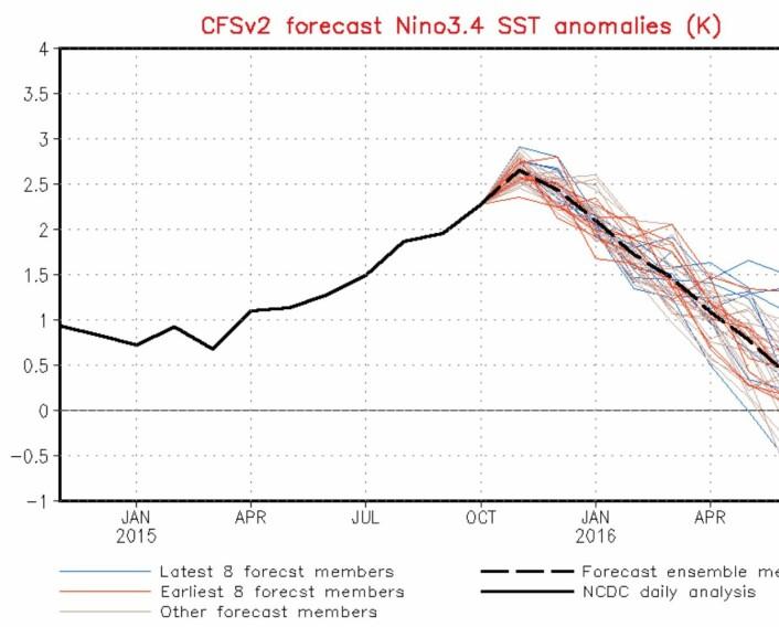 """NOAAs modell blir sikrere og sikrere på at El Ninjoen snart """"sprekker"""", og at Stillehavet dermed skvulper tilbake mot vest. Men fortsatt er det noen uker igjen. (Bilde: NOAA)"""