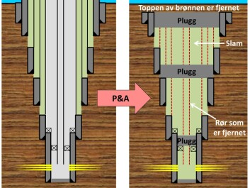 A schematic illustration of how permanent well plugging is done. Plugs are placed at selected places in the well and slam is filled in between. Some of the original pipes must be pulled up, and the top of the well removed. (Illustration: SINTEF)