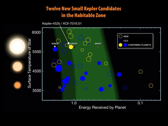De fleste eksoplanetene er funnet ved hjelp av romteleskopet Kepler. En del av dem er omtrent på størrelse med jorden og kretser rundt i den beboelige sonen om stjernen sin. Tallene til venstre angir stjernens overflatetemperatur, mens tallene nederst viser hvor mye energi eksoplaneten får fra stjernen sin (sammenlignet med det jorden får fra solen). Pilen peker på jorden, som naturlig nok ligger i den beboelige sonen (markert med grønn).  (Foto: (Illustrasjon: NASA Ames, W. Stenzel))