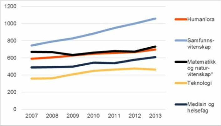 Antall professorer i perioden 2007-2013 etter fagområde. * Foreløpige tall.  (Foto: (Kilde: NIFU/Forskerpersonalregisteret))
