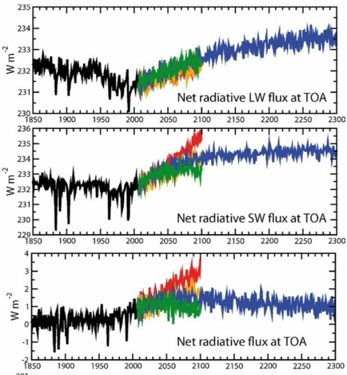 Netto utgående langbølget stråling, netto inngående kortbølget stråling, og total strålingsfluks ved toppen av atmosfæren for de fire scenariene fra IPCC5/CMIP5, beregnet med klimamodellen NorESM. (Bilde: Iversen et al, 2013).