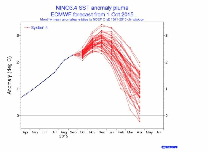 ECMWF kommer hver måned med et sesong-varsel for ENSO-området. Her er indeksen Nino3.4 fra de foreløpig siste modellkjøringene. (Bilde: ECMWF)