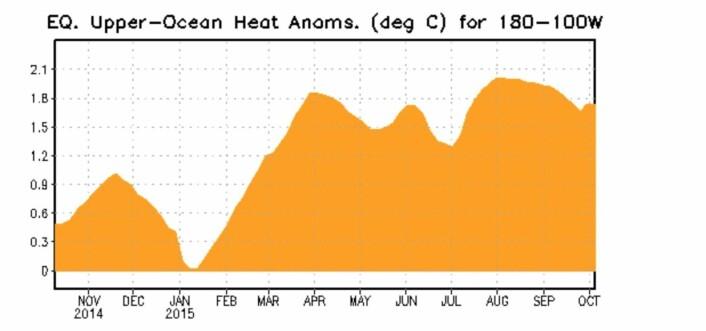 Det er fortsatt mye varme øst i Stillehavet som venter på å bli luftet ut. (Bilde: NOAA)