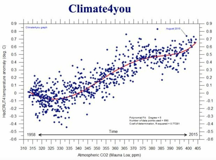 CO2-nivå og global temperatur (HadCRUT4) plottet mot hverandre på månedsbasis. En tidsakse er også indikert i figuren.   (Bilde: Climate4you)