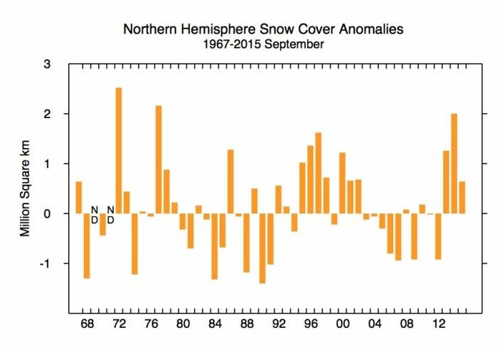 Snødekke-anomali for september: Noen som ser en syklus på ca 2 x 11 år her? (Bilde: Rutgers Univ.)