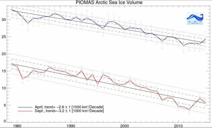 Sjøis-volumet på den nordlige halvkule har krympet mye i den tiden som satellittene har gjort målinger av isdekke og temperatur. (Bilde: PIOMAS-modellen, Univ Washington).