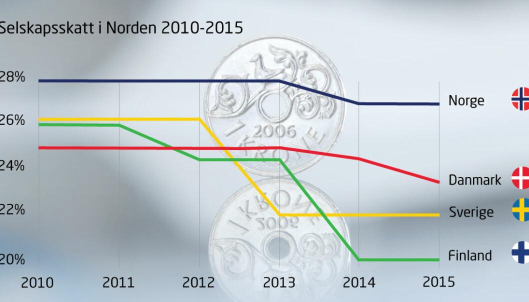 Denne grafen viser selskapsskatten i Norge sammenlignet med nabolandene. Regjeringen foreslår nå å senke den til 25 prosent.  (Illustrasjon: NHO)