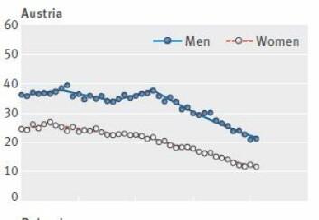 Østerrike kan vise til størst nedgang i dødsfall som skyldes tarmkreft de siste årene. For menn (blå) er overdødeligheten halvert, og blant kvinner er det enda bedre.  (Foto: (Skjermdump: BMJ))