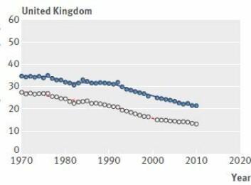 Storbritannia har hatt en større nedgang i dødsfall som skyldes tarmkreft enn Norge.  (Foto: (Skjermdump: BMJ))