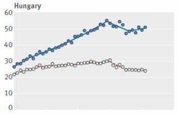Ungarn har hatt en kraftig økning i dødsfall som skyldes tarmkreft de siste årene. Spesielt blant menn (blå). (Foto: (Skjermdump: BMJ))
