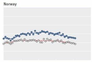 Færre dør av tarmkreft i Norge enn for 20 år siden da toppen ble nådd. Menn (blå kuler) har hatt større nedgang i dødelighet enn kvinner. Mange andre land har hatt en kraftigere nedgang.  (Foto: (Graf: BMJ))
