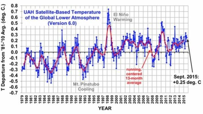 """Fest setebeltene - vi nærmer oss tidspunktet da satellittmålt troposfæretemperatur skal """"ta av"""". Hvor høyt vil denne kurven fra UAH gå i 2016? (Bilde: UAH, fra Roy Spencers blogg)."""